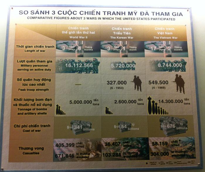 Le musée des souvenirs de guerre à Saïgon