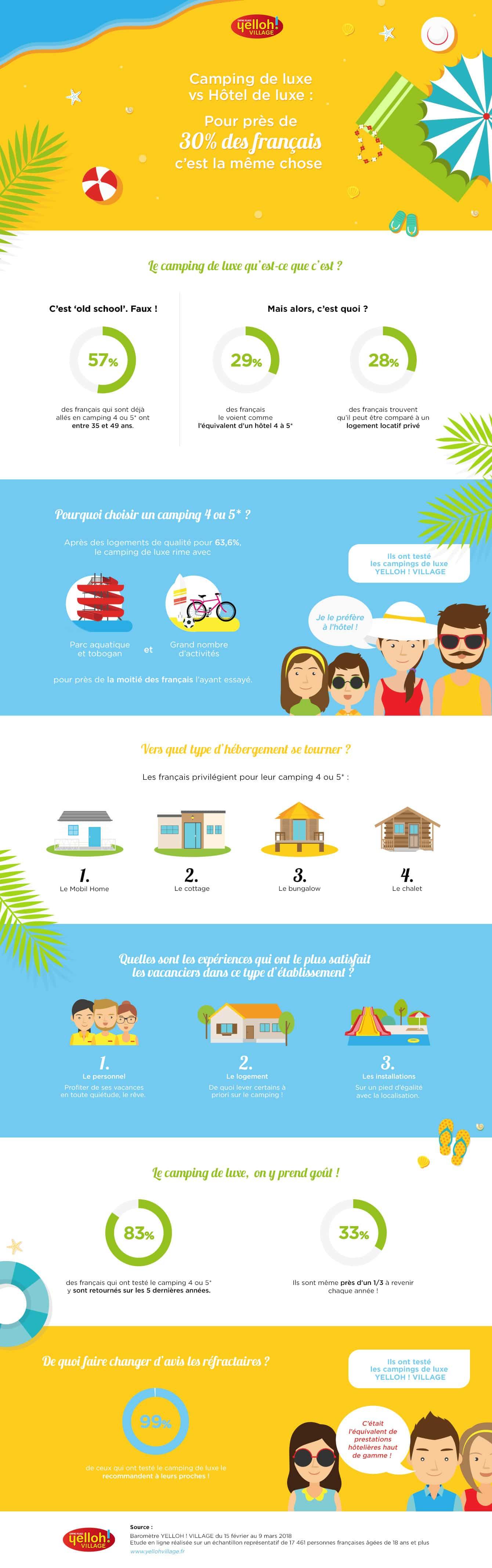 Infographie baromètre camping de luxe Yelloh! Village